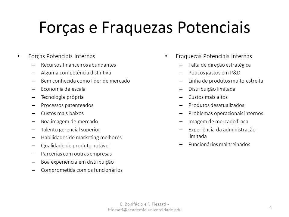 E. Bonifácio e F. Flessati - fflessati@academia.univercidade.edu 4 Forças e Fraquezas Potenciais Forças Potenciais Internas – Recursos financeiros abu