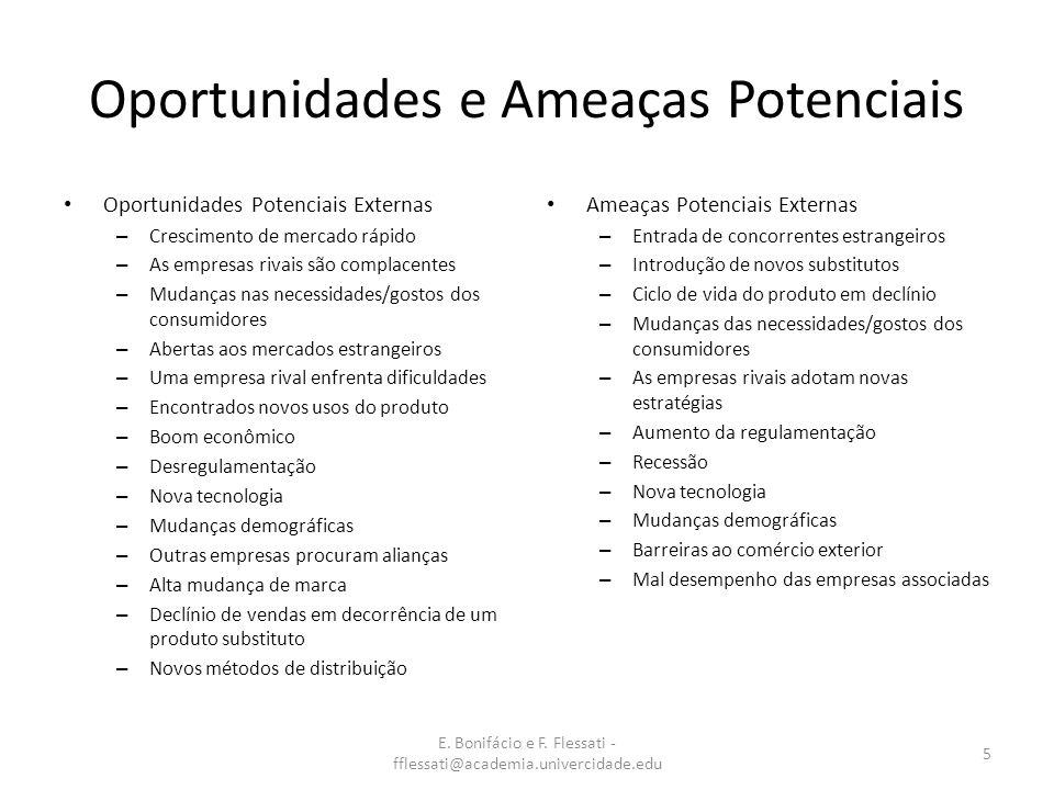 E. Bonifácio e F. Flessati - fflessati@academia.univercidade.edu 5 Oportunidades e Ameaças Potenciais Oportunidades Potenciais Externas – Crescimento
