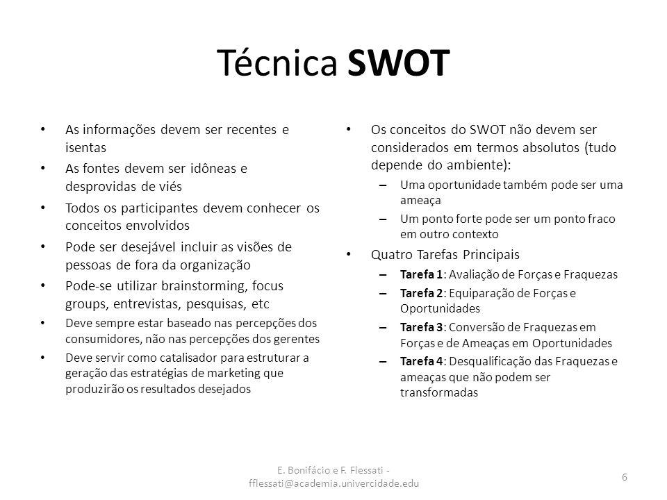 E. Bonifácio e F. Flessati - fflessati@academia.univercidade.edu 6 Técnica SWOT As informações devem ser recentes e isentas As fontes devem ser idônea