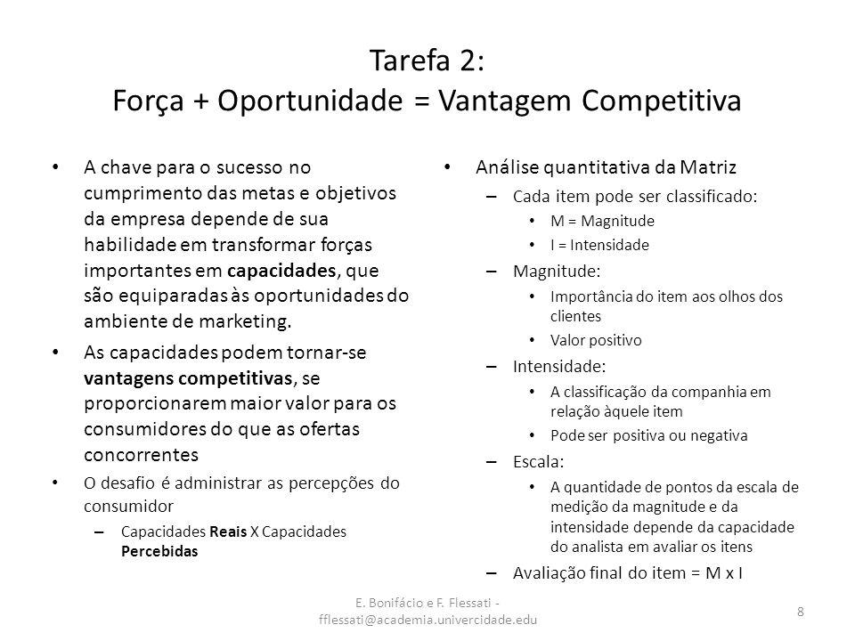 E. Bonifácio e F. Flessati - fflessati@academia.univercidade.edu 8 Tarefa 2: Força + Oportunidade = Vantagem Competitiva A chave para o sucesso no cum