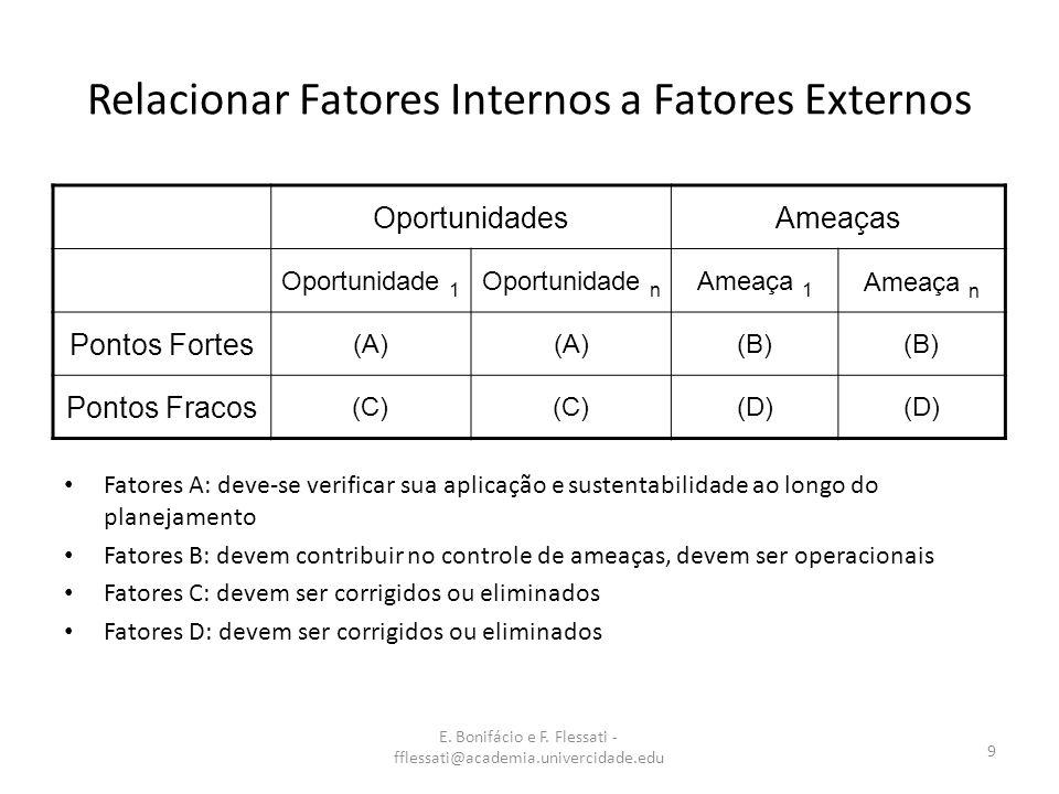E. Bonifácio e F. Flessati - fflessati@academia.univercidade.edu 9 Relacionar Fatores Internos a Fatores Externos Fatores A: deve-se verificar sua apl