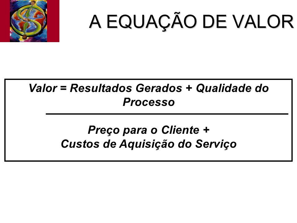 A EQUAÇÃO DE VALOR Valor = Resultados Gerados + Qualidade do Processo Preço para o Cliente + Custos de Aquisição do Serviço