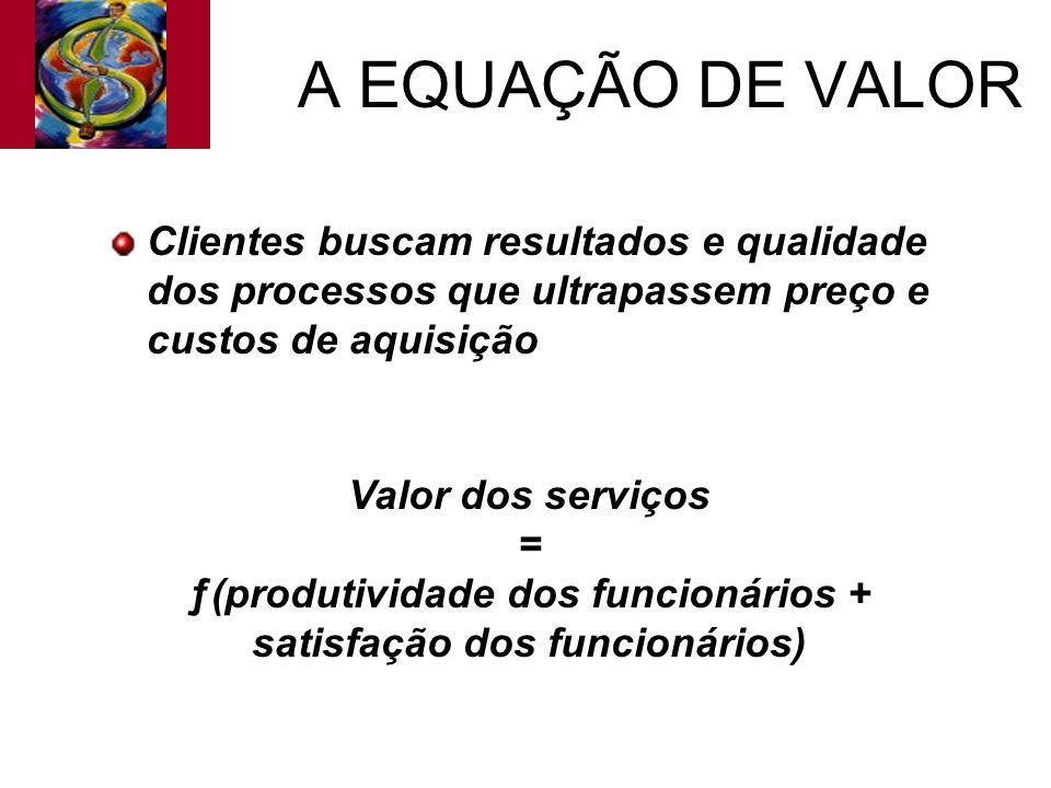 A EQUAÇÃO DE VALOR Clientes buscam resultados e qualidade dos processos que ultrapassem preço e custos de aquisição Valor dos serviços = ƒ(produtivida