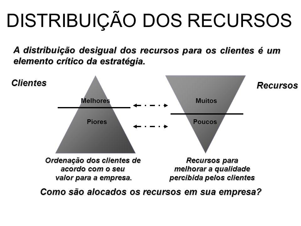 DISTRIBUIÇÃO DOS RECURSOS A distribuição desigual dos recursos para os clientes é um elemento crítico da estratégia. Melhores Piores Clientes Muitos P