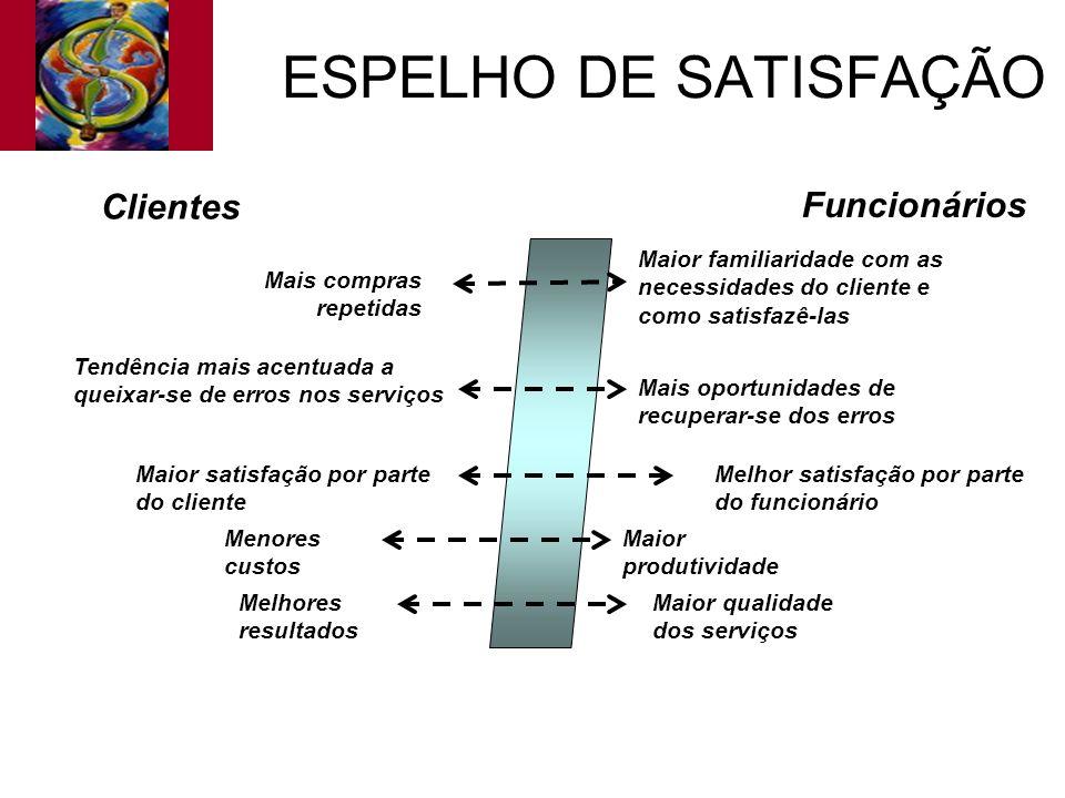 ESPELHO DE SATISFAÇÃO Melhor satisfação por parte do funcionário Maior qualidade dos serviços Maior produtividade Mais oportunidades de recuperar-se d
