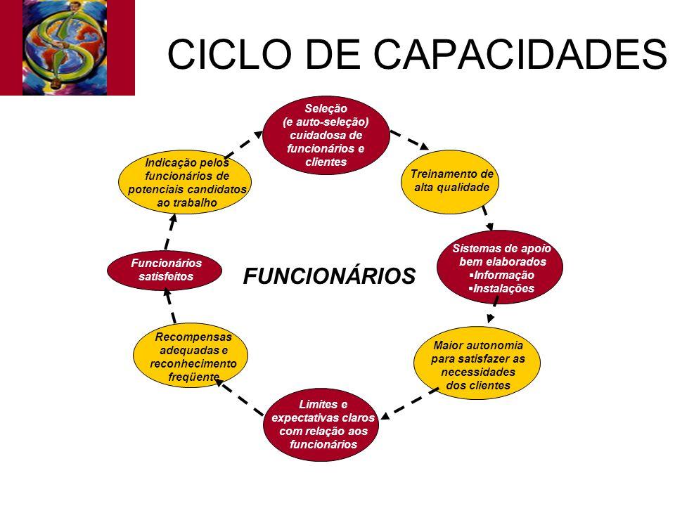 CICLO DE CAPACIDADES Seleção (e auto-seleção) cuidadosa de funcionários e clientes Limites e expectativas claros com relação aos funcionários Treiname