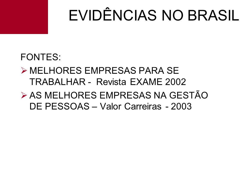 EVIDÊNCIAS NO BRASIL FONTES: ØMELHORES EMPRESAS PARA SE TRABALHAR - Revista EXAME 2002 ØAS MELHORES EMPRESAS NA GESTÃO DE PESSOAS – Valor Carreiras -