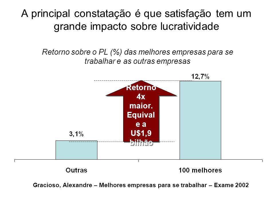 A principal constatação é que satisfação tem um grande impacto sobre lucratividade Retorno 4x maior. Equival e a U$1,9 bilhão Retorno sobre o PL (%) d
