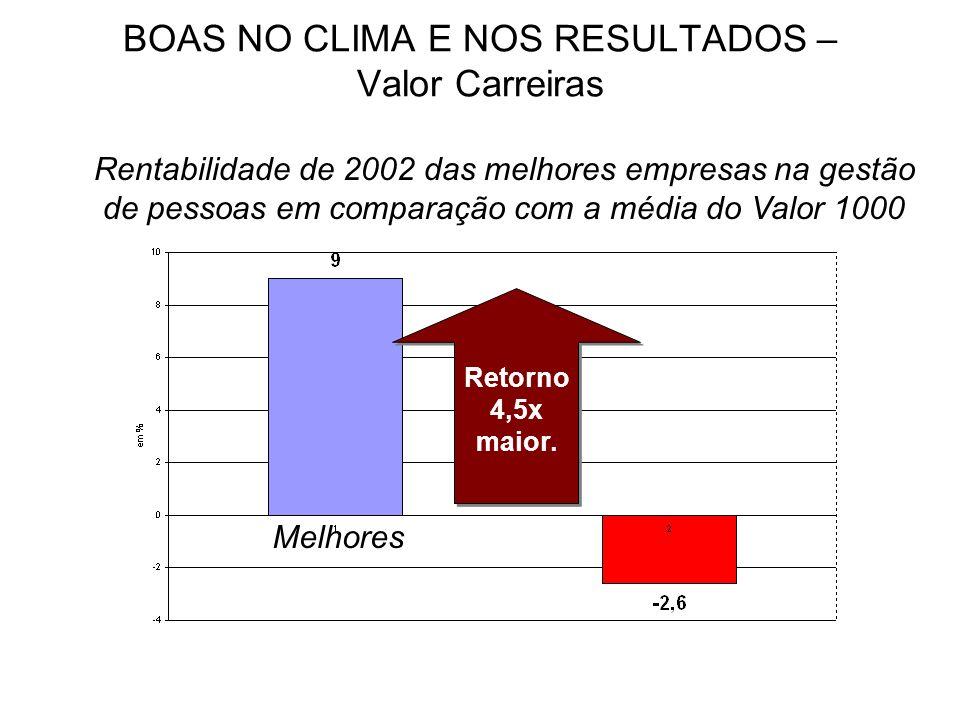 BOAS NO CLIMA E NOS RESULTADOS – Valor Carreiras Rentabilidade de 2002 das melhores empresas na gestão de pessoas em comparação com a média do Valor 1