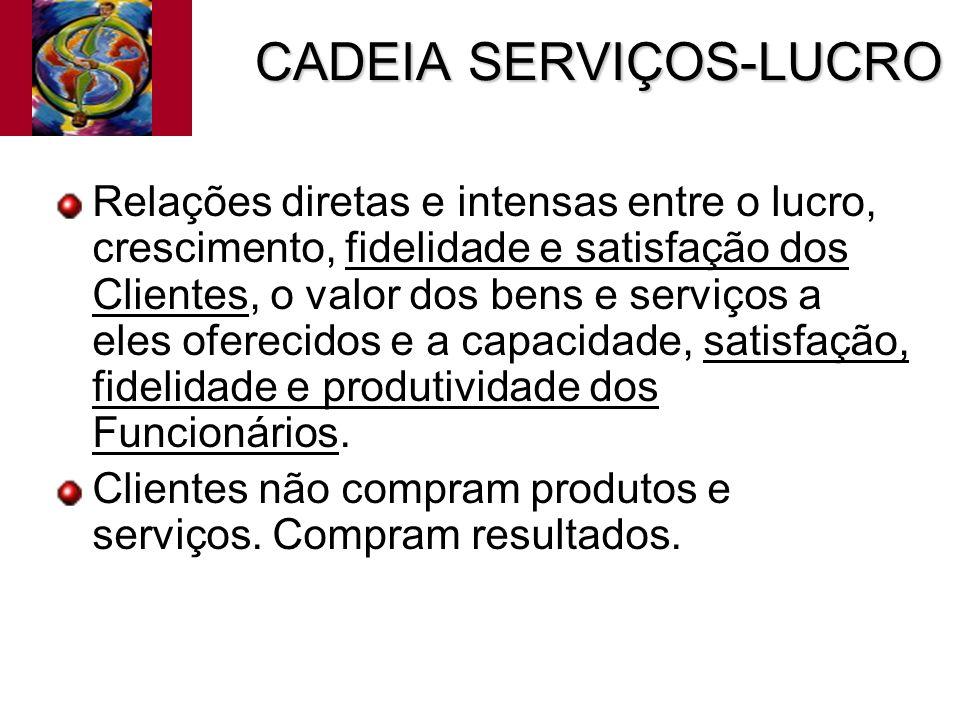 CADEIA SERVIÇOS-LUCRO Relações diretas e intensas entre o lucro, crescimento, fidelidade e satisfação dos Clientes, o valor dos bens e serviços a eles