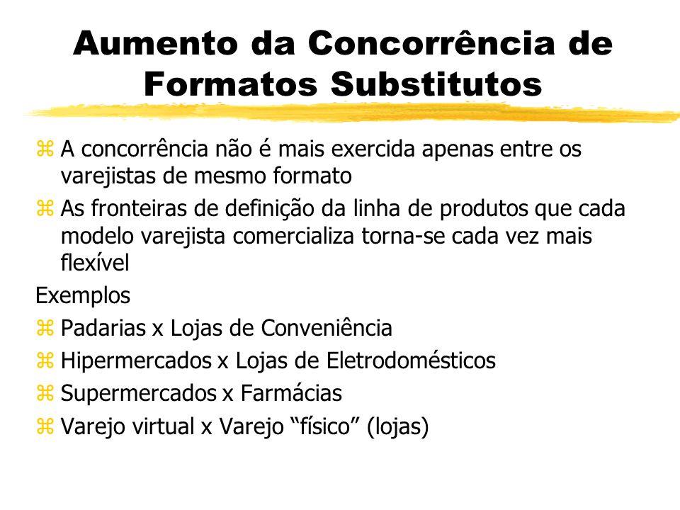 Aumento da Concorrência de Formatos Substitutos zA concorrência não é mais exercida apenas entre os varejistas de mesmo formato zAs fronteiras de definição da linha de produtos que cada modelo varejista comercializa torna-se cada vez mais flexível Exemplos zPadarias x Lojas de Conveniência zHipermercados x Lojas de Eletrodomésticos zSupermercados x Farmácias zVarejo virtual x Varejo físico (lojas)