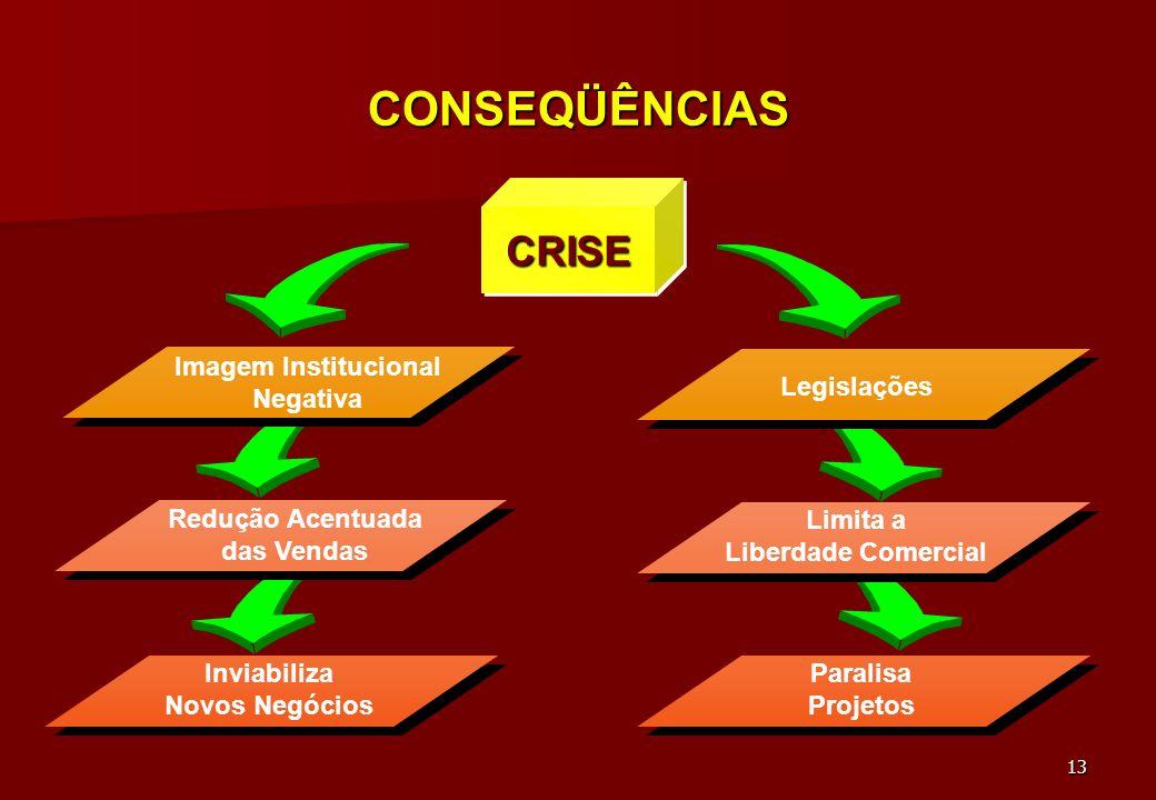 12 CRISE Emergência Desastre Evento Inesperado Perda do Controle da Situação Perda do Controle da Situação CRISE