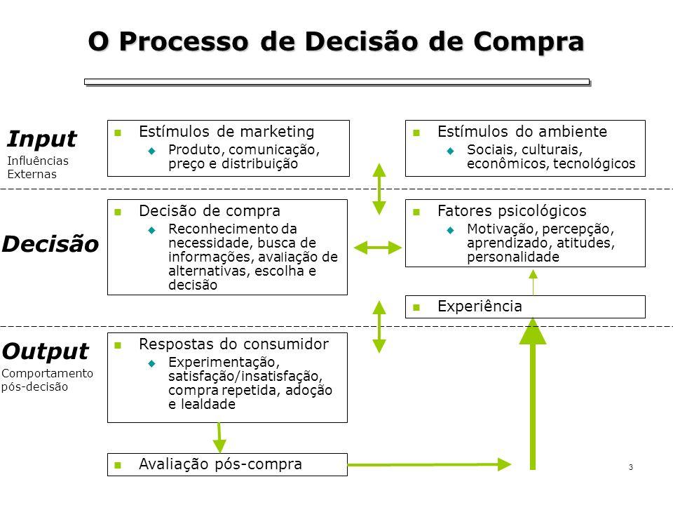 3 Estímulos de marketing Produto, comunicação, preço e distribuição Estímulos do ambiente Sociais, culturais, econômicos, tecnológicos Input Influênci