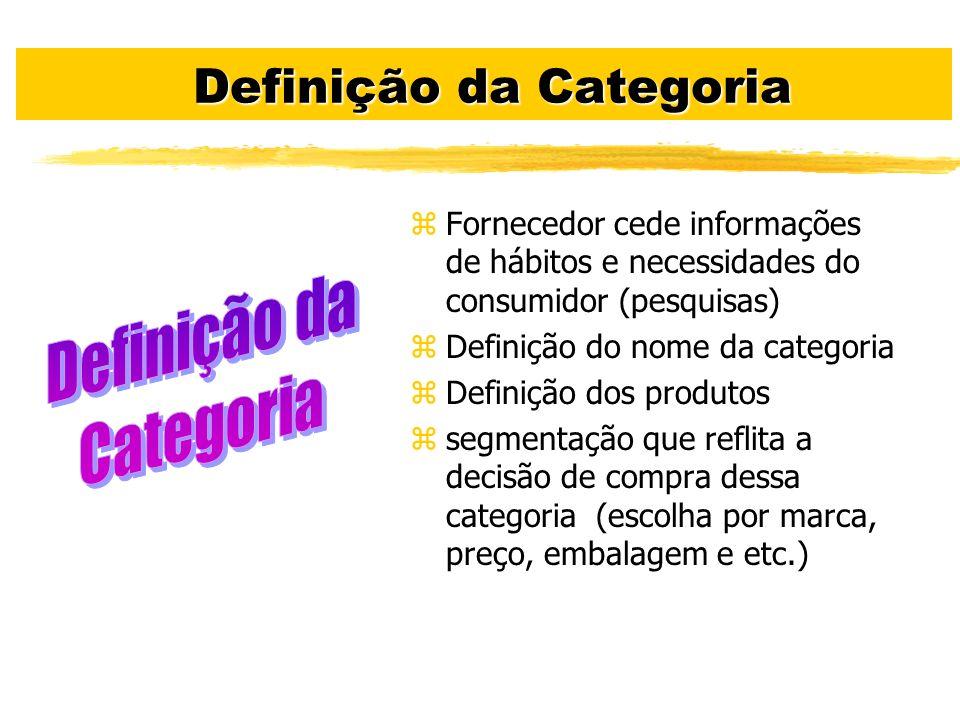 Definição da Categoria Definição da Categoria zFornecedor cede informações de hábitos e necessidades do consumidor (pesquisas) zDefinição do nome da c