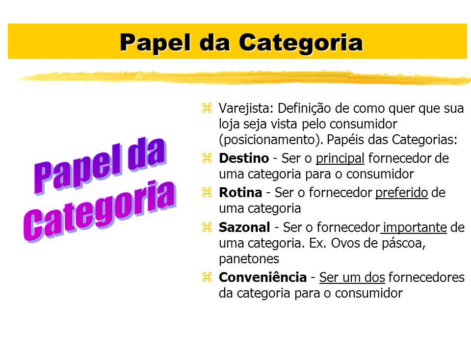 Papel da Categoria Papel da Categoria zVarejista: Definição de como quer que sua loja seja vista pelo consumidor (posicionamento). Papéis das Categori