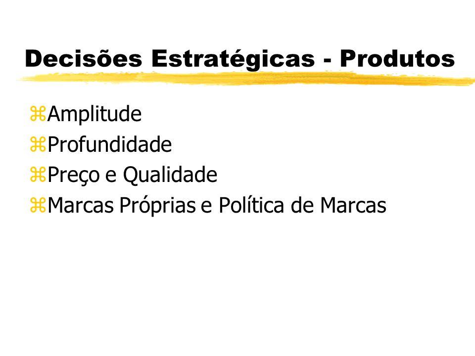 Decisões Estratégicas - Produtos zAmplitude zProfundidade zPreço e Qualidade zMarcas Próprias e Política de Marcas