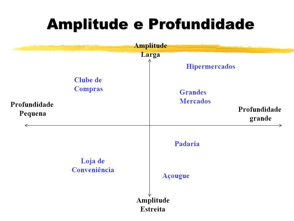 Amplitude e Profundidade Profundidade Pequena Amplitude Larga Amplitude Estreita Profundidade grande Hipermercados Grandes Mercados Açougue Padaria Cl
