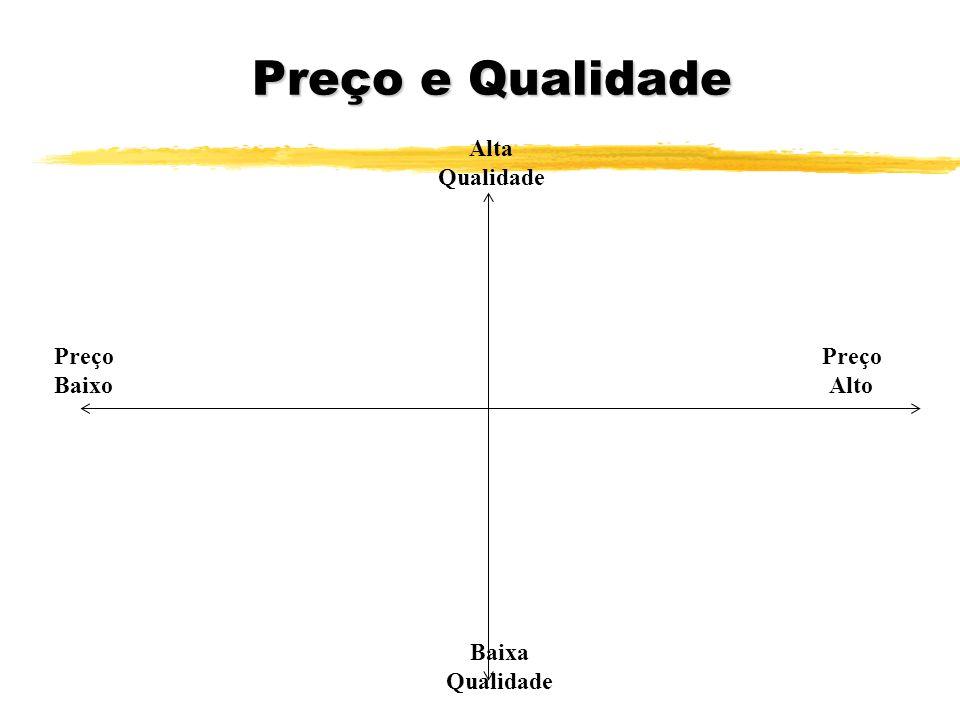 Preço e Qualidade Preço Baixo Alta Qualidade Baixa Qualidade Preço Alto