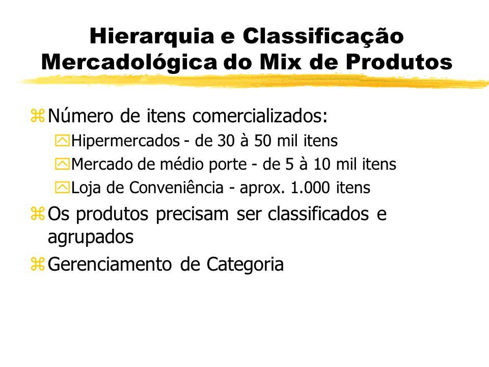 Hierarquia e Classificação Mercadológica do Mix de Produtos zNúmero de itens comercializados: yHipermercados - de 30 à 50 mil itens yMercado de médio