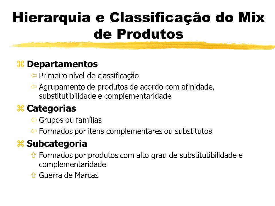 Hierarquia e Classificação do Mix de Produtos zDepartamentos ïPrimeiro nível de classificação ïAgrupamento de produtos de acordo com afinidade, substi