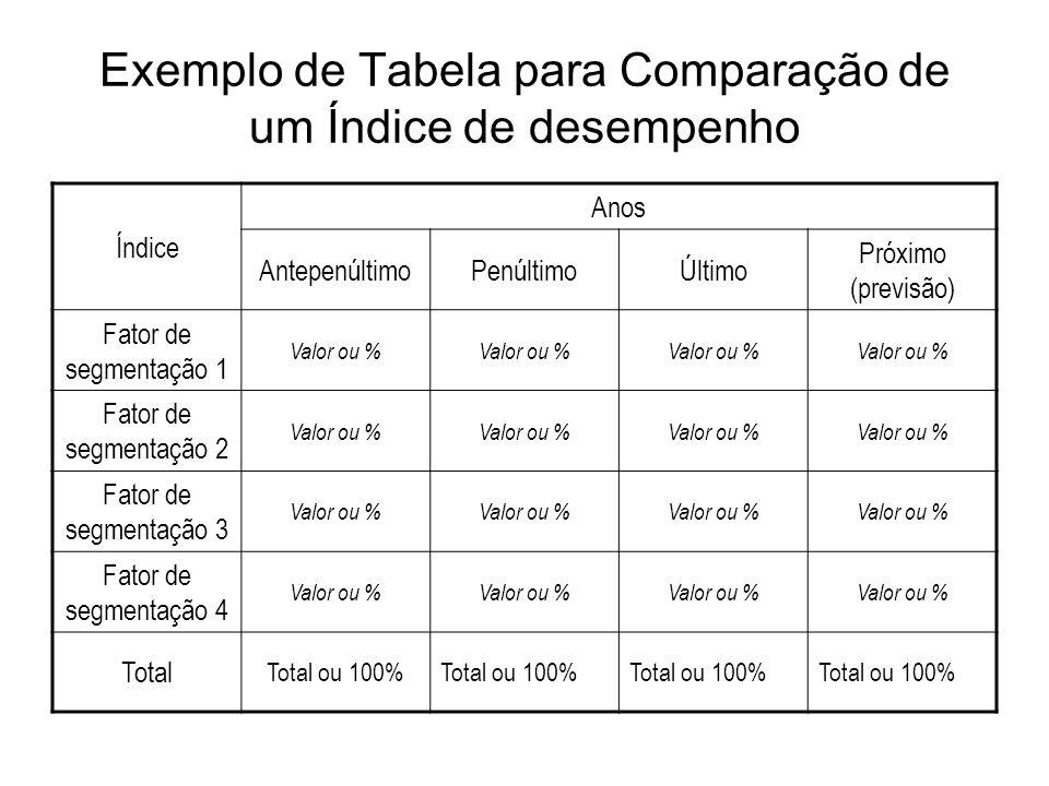 Exemplo de Tabela para Comparação de um Índice de desempenho Índice Anos AntepenúltimoPenúltimoÚltimo Próximo (previsão) Fator de segmentação 1 Valor