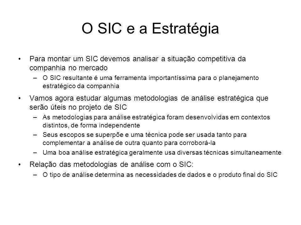 O SIC e a Estratégia Para montar um SIC devemos analisar a situação competitiva da companhia no mercado –O SIC resultante é uma ferramenta importantís