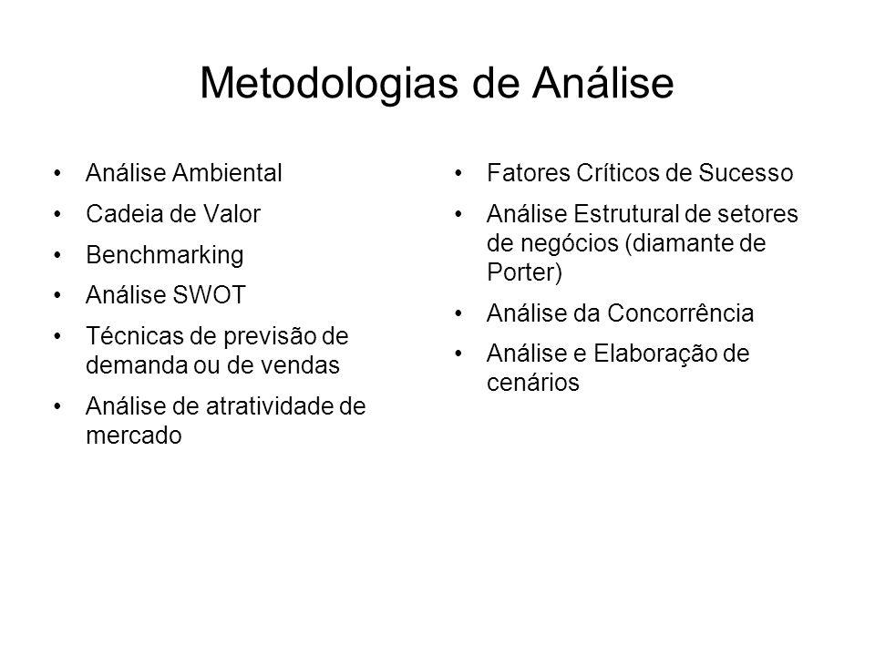 Metodologias de Análise Análise Ambiental Cadeia de Valor Benchmarking Análise SWOT Técnicas de previsão de demanda ou de vendas Análise de atrativida