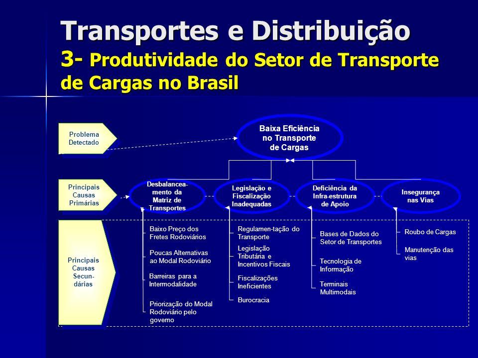 Transportes e Distribuição 3- Produtividade do Setor de Transporte de Cargas no Brasil Desbalancea- mento da Matriz de Transportes Deficiência da Infra-estrutura de Apoio Legislação e Fiscalização Inadequadas Insegurança nas Vias Baixa Eficiência no Transporte de Cargas Baixo Preço dos Fretes Rodoviários Poucas Alternativas ao Modal Rodoviário Problema Detectado Barreiras para a Intermodalidade Priorização do Modal Rodoviário pelo governo Principais Causas Secun- dárias Regulamen-tação do Transporte Legislação Tributária e Incentivos Fiscais Fiscalizações Ineficientes Burocracia Roubo de Cargas Manutenção das vias Tecnologia de Informação Terminais Multimodais Bases de Dados do Setor de Transportes Principais Causas Primárias