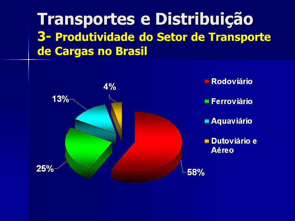 Transportes e Distribuição 3- Produtividade do Setor de Transporte de Cargas no Brasil