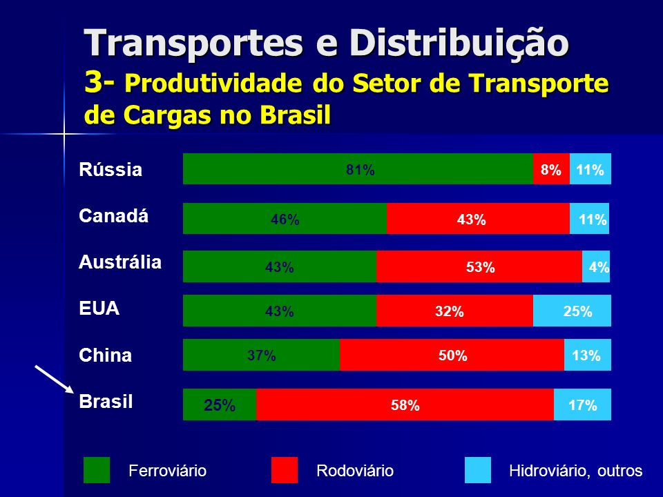13% 25% 4% 11% 81% 43%46% 53%43% 32%43% 50%37% 58%17% 25% Rússia Canadá Austrália EUA China Brasil 8%11% FerroviárioRodoviárioHidroviário, outros