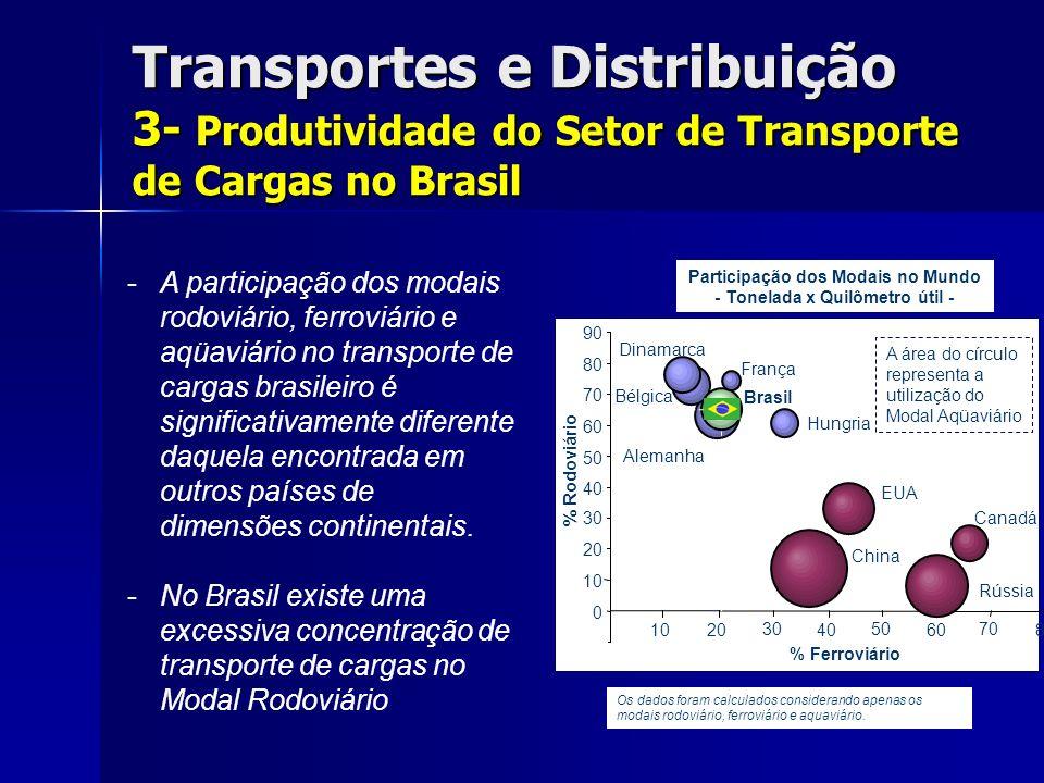 Transportes e Distribuição 3- Produtividade do Setor de Transporte de Cargas no Brasil -A participação dos modais rodoviário, ferroviário e aqüaviário no transporte de cargas brasileiro é significativamente diferente daquela encontrada em outros países de dimensões continentais.