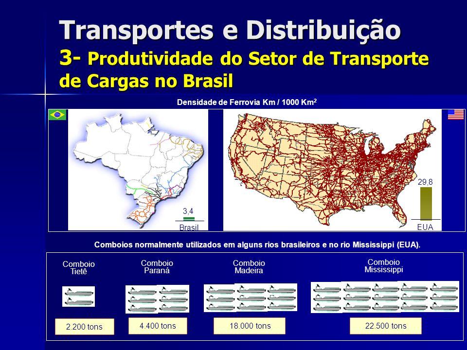 Transportes e Distribuição 3- Produtividade do Setor de Transporte de Cargas no Brasil Densidade de Ferrovia Km / 1000 Km 2 3,4 Brasil 29,8 EUA 2.200 tons Comboio Tietê Comboio Paraná Comboio Madeira Comboio Mississippi 4.400 tons 18.000 tons 22.500 tons Comboios normalmente utilizados em alguns rios brasileiros e no rio Mississippi (EUA).