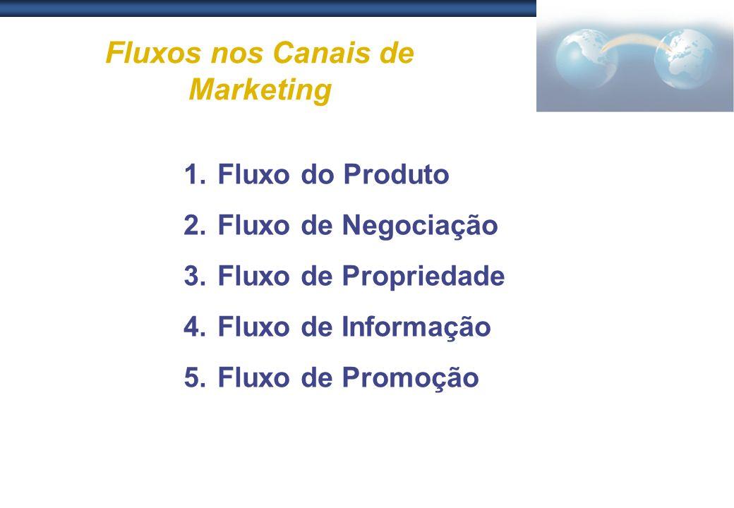 Fluxos nos Canais de Marketing 1.Fluxo do Produto 2.Fluxo de Negociação 3.Fluxo de Propriedade 4.Fluxo de Informação 5.Fluxo de Promoção