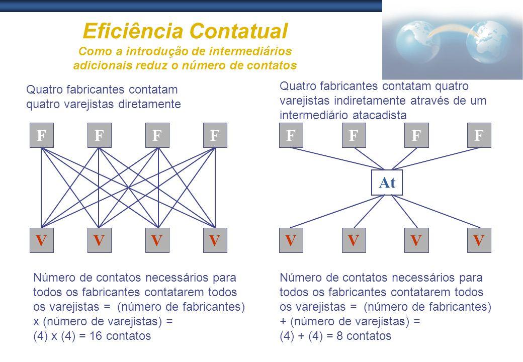 Eficiência Contatual Como a introdução de intermediários adicionais reduz o número de contatos FFFF VVVV F V At FFF VVV Quatro fabricantes contatam qu