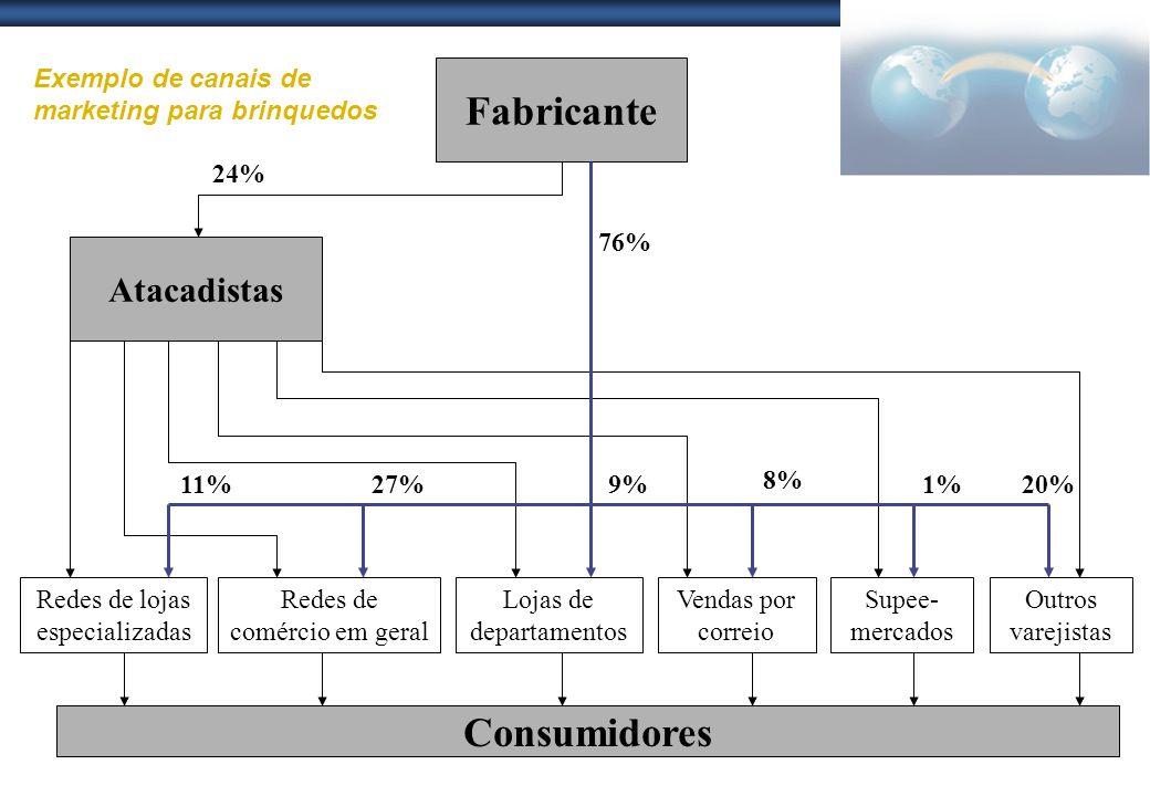 Fabricante Atacadistas Redes de lojas especializadas Redes de comércio em geral Lojas de departamentos Vendas por correio Supee- mercados Outros varej