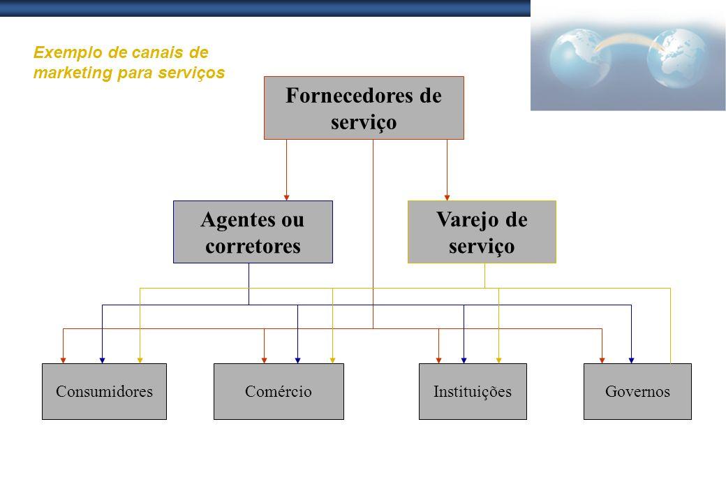Fornecedores de serviço Varejo de serviço Agentes ou corretores ConsumidoresComércioInstituiçõesGovernos Exemplo de canais de marketing para serviços