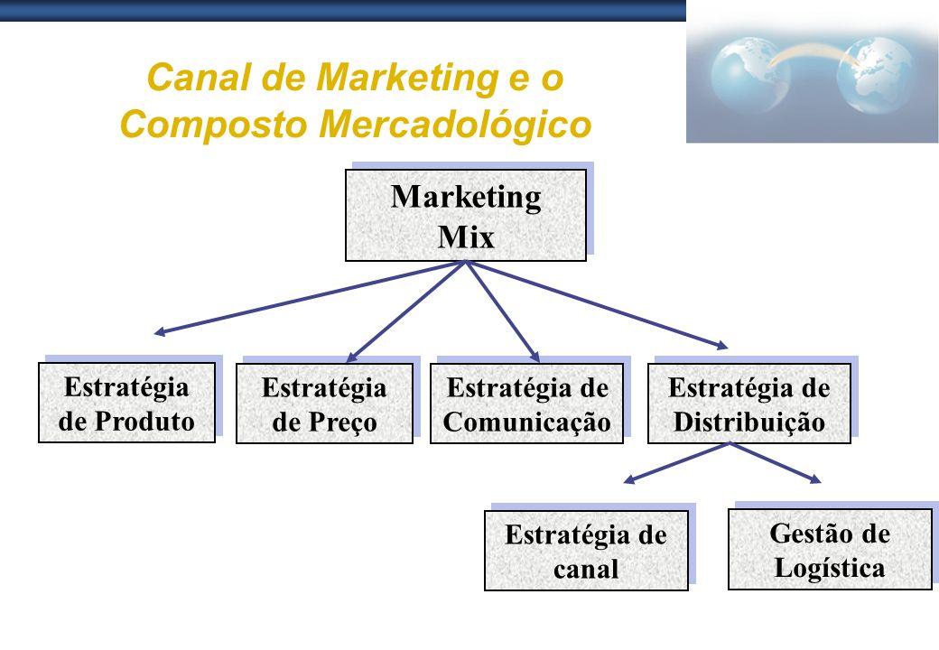 Canal de Marketing e o Composto Mercadológico Marketing Mix Estratégia de Produto Estratégia de Preço Estratégia de Comunicação Estratégia de Distribu
