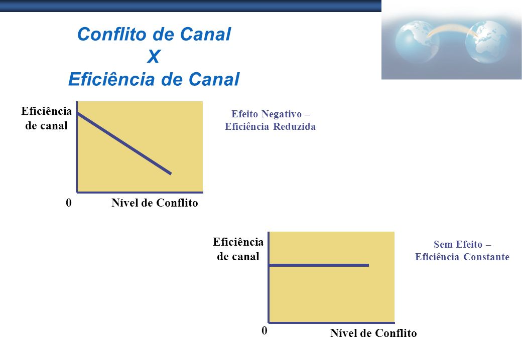 Conflito de Canal X Eficiência de Canal Nível de Conflito Efeito Negativo – Eficiência Reduzida Eficiência de canal 0 Sem Efeito – Eficiência Constant