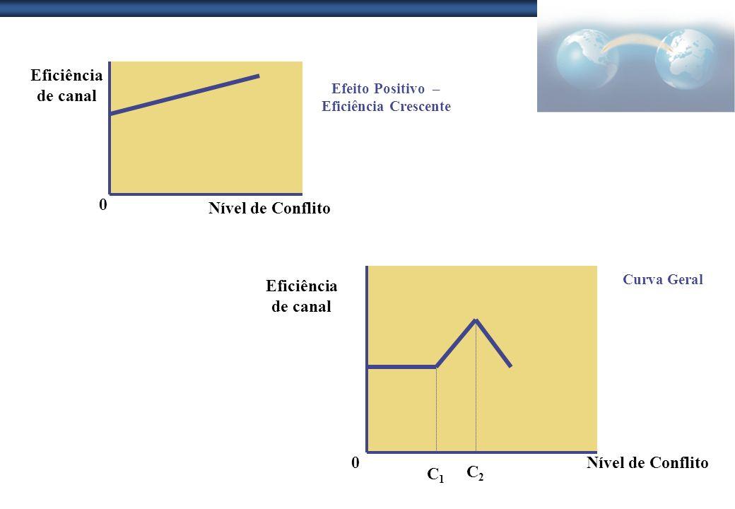 Efeito Positivo – Eficiência Crescente Eficiência de canal Nível de Conflito 0 Curva Geral Eficiência de canal Nível de Conflito0 C2C2 C1C1