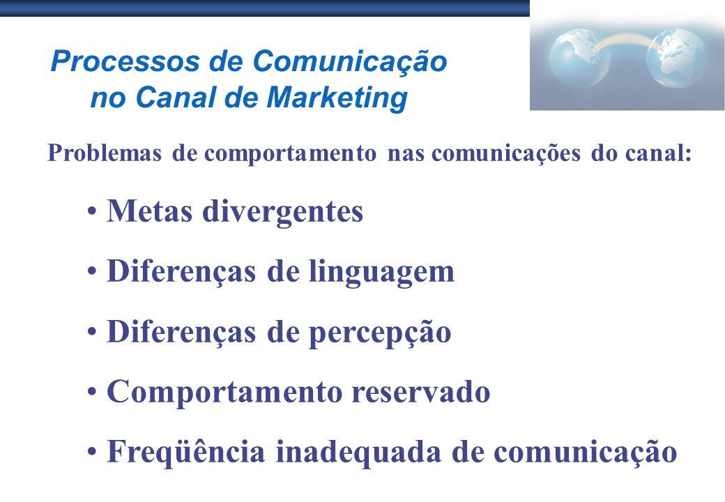 Processos de Comunicação no Canal de Marketing Problemas de comportamento nas comunicações do canal: Metas divergentes Diferenças de linguagem Diferen