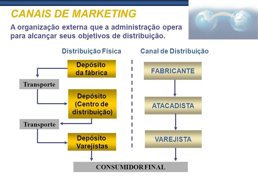 CANAIS DE MARKETING A organização externa que a administração opera para alcançar seus objetivos de distribuição. Depósito da fábrica Transporte Depós