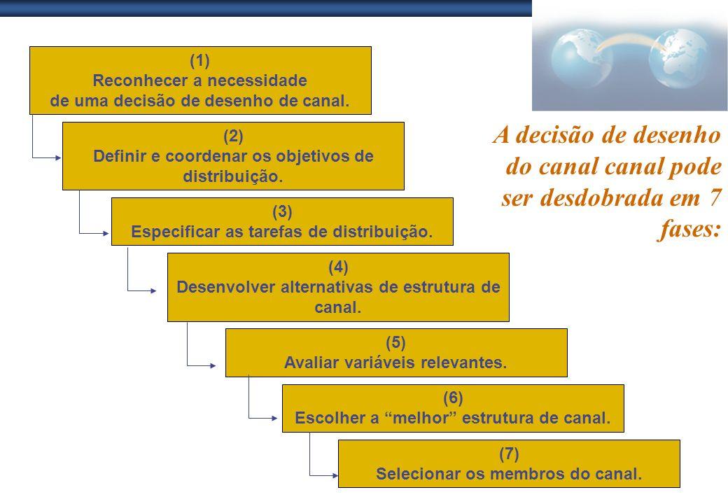 (1) Reconhecer a necessidade de uma decisão de desenho de canal. (2) Definir e coordenar os objetivos de distribuição. (3) Especificar as tarefas de d