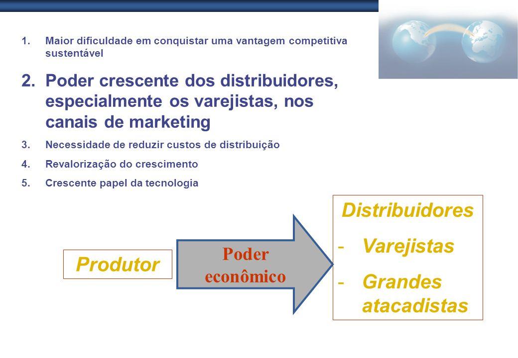 1.Maior dificuldade em conquistar uma vantagem competitiva sustentável 2.Poder crescente dos distribuidores, especialmente os varejistas, nos canais d