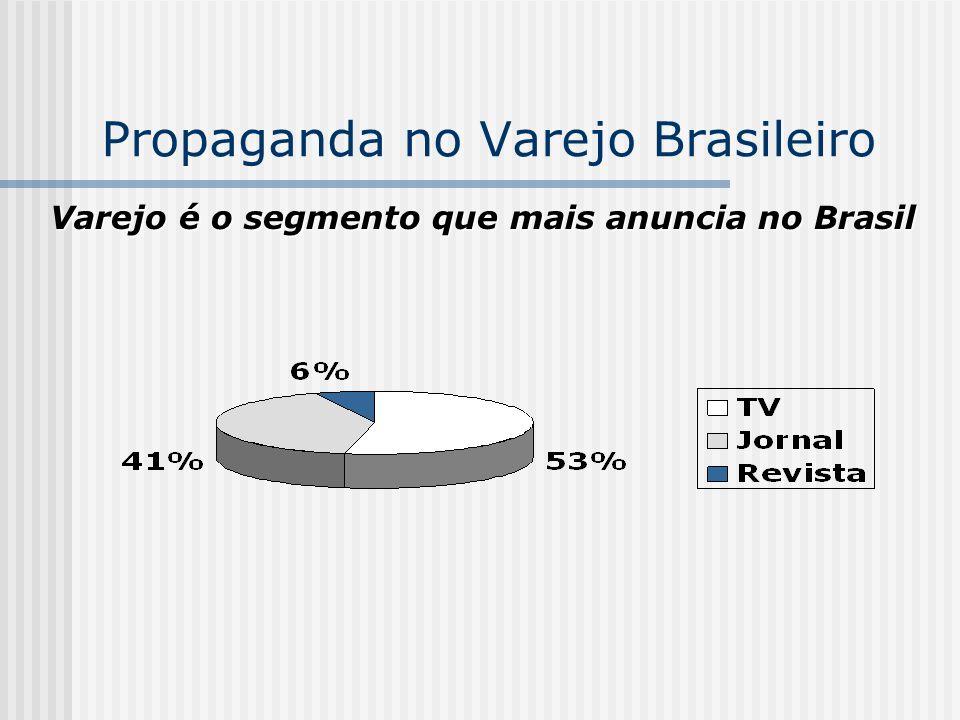 Propaganda no Varejo Brasileiro Varejo é o segmento que mais anuncia no Brasil