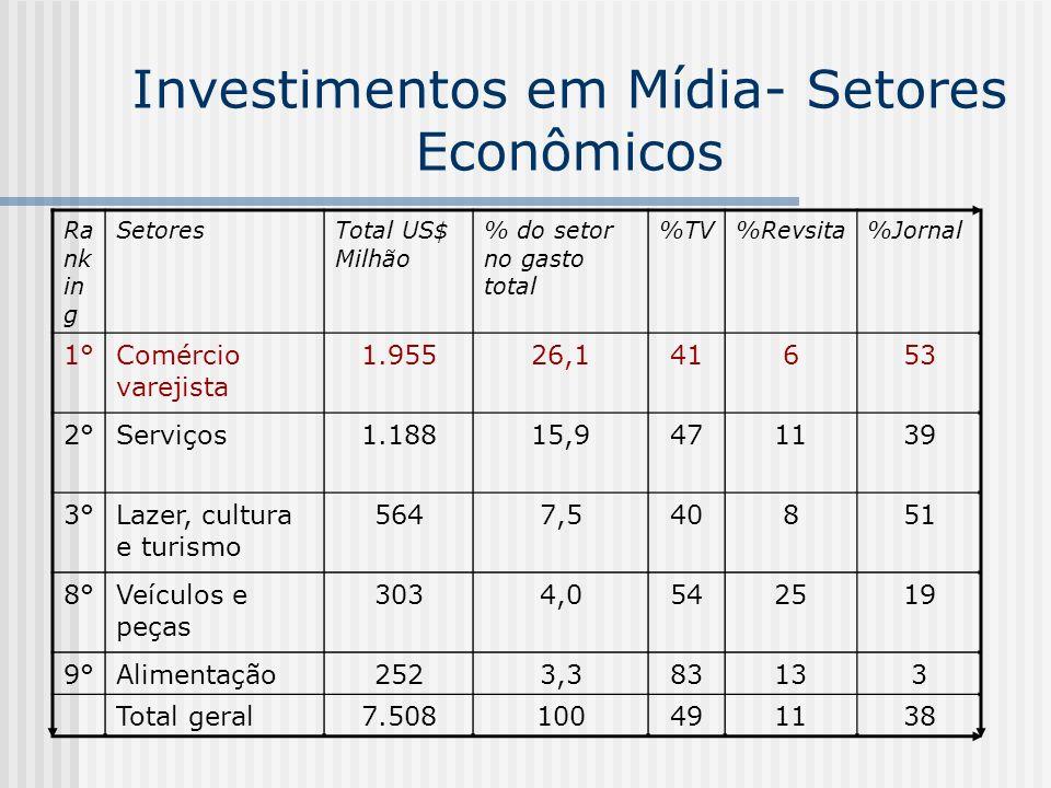 Investimentos em Mídia- Setores Econômicos Ra nk in g SetoresTotal US$ Milhão % do setor no gasto total %TV%Revsita%Jornal 1°Comércio varejista 1.9552