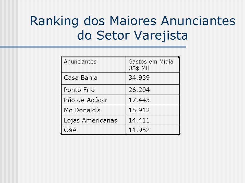 Ranking dos Maiores Anunciantes do Setor Varejista AnunciantesGastos em Mídia US$ Mil Casa Bahia34.939 Ponto Frio26.204 Pão de Açúcar17.443 Mc Donalds
