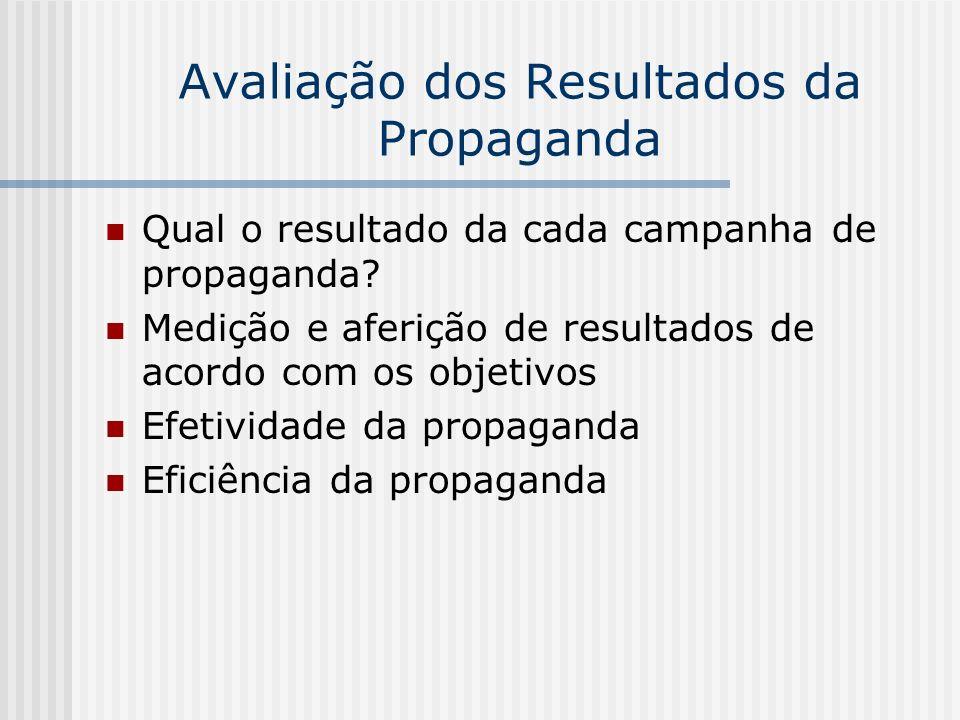 Avaliação dos Resultados da Propaganda Qual o resultado da cada campanha de propaganda? Medição e aferição de resultados de acordo com os objetivos Ef