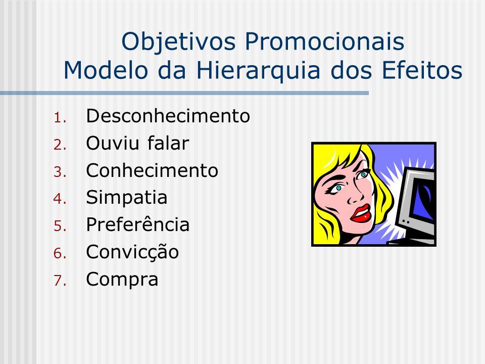 Objetivos Promocionais Modelo da Hierarquia dos Efeitos 1. Desconhecimento 2. Ouviu falar 3. Conhecimento 4. Simpatia 5. Preferência 6. Convicção 7. C
