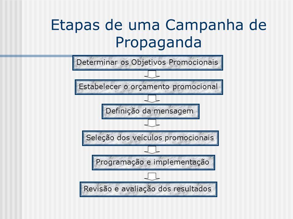 Etapas de uma Campanha de Propaganda Determinar os Objetivos Promocionais Estabelecer o orçamento promocional Definição da mensagem Seleção dos veícul