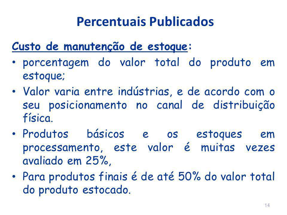 Percentuais Publicados Custo de manutenção de estoque: porcentagem do valor total do produto em estoque; Valor varia entre indústrias, e de acordo com